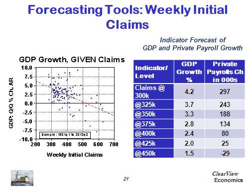 Forecasting Tools: Weekly Initial Claims